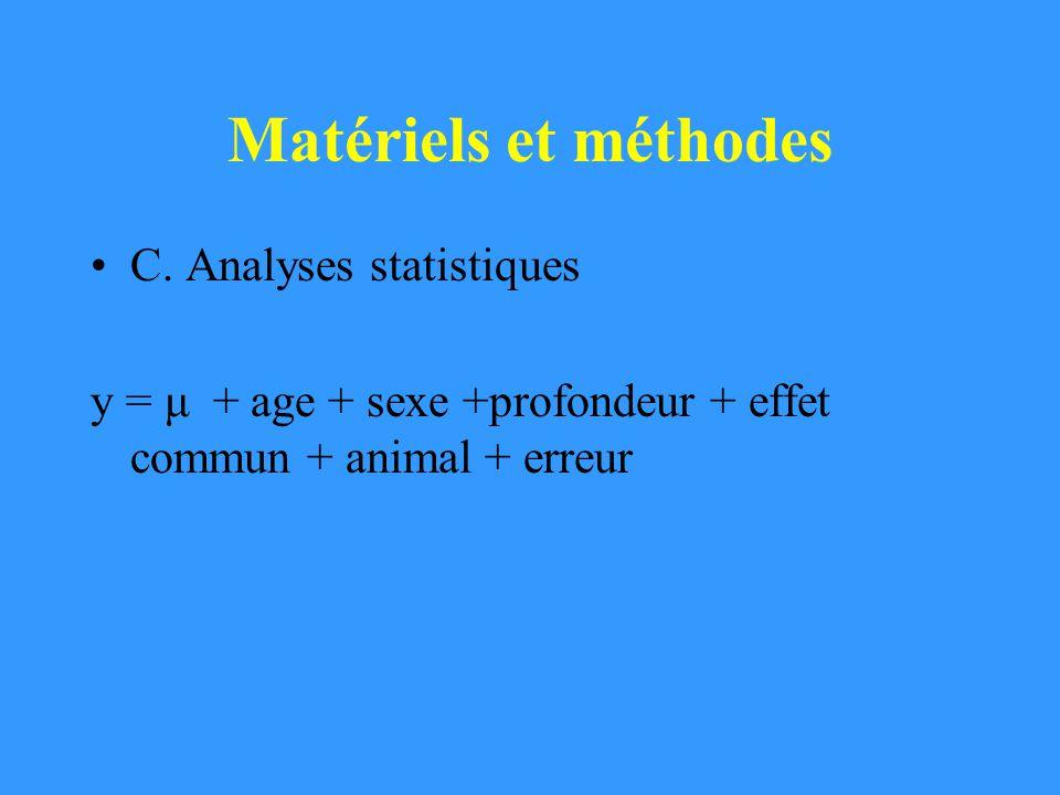 Matériels et méthodes C. Analyses statistiques