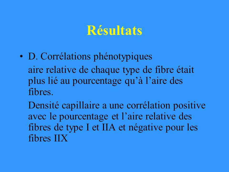 Résultats D. Corrélations phénotypiques