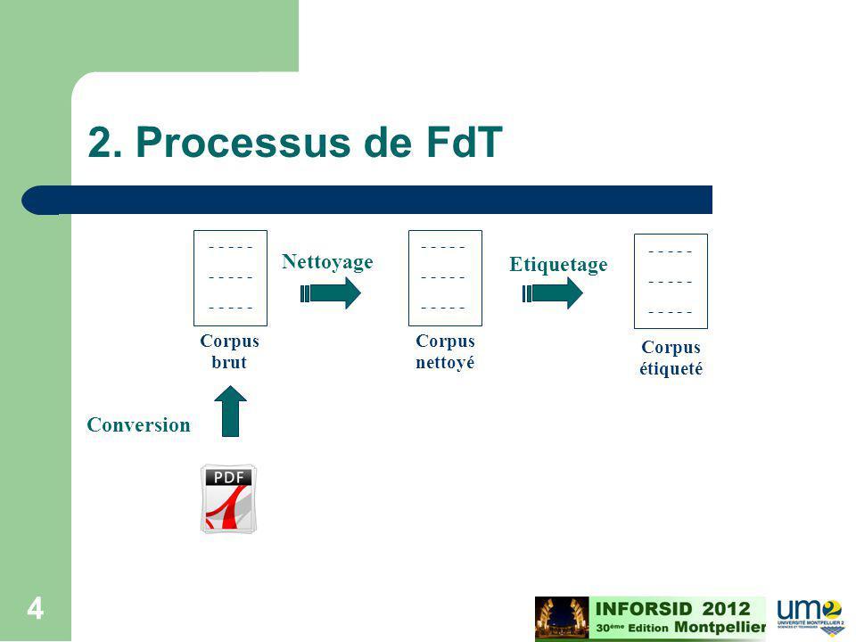 2. Processus de FdT Nettoyage Etiquetage Conversion Corpus brut