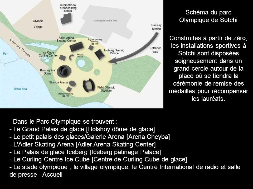 Schéma du parc Olympique de Sotchi