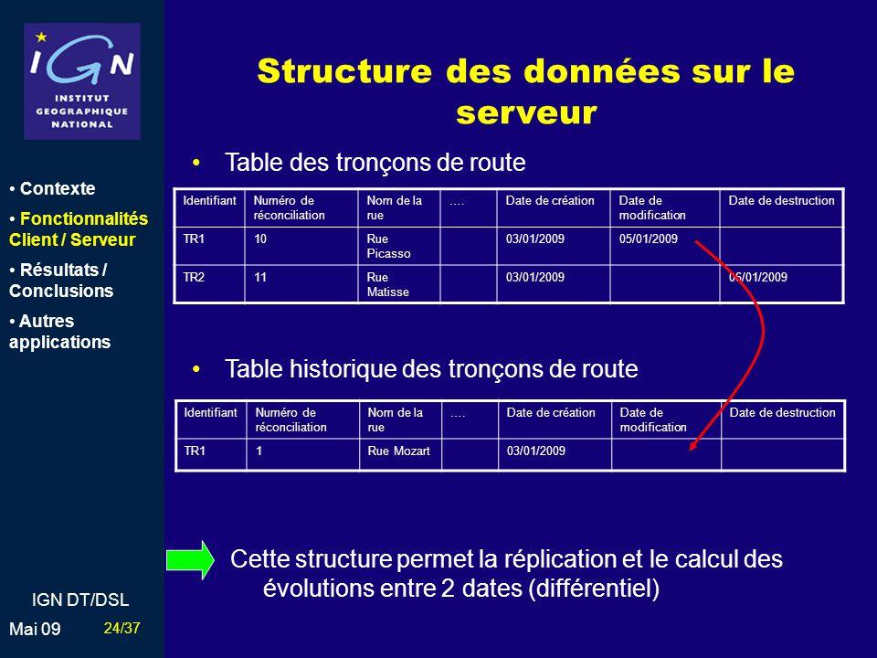 Structure des données sur le serveur