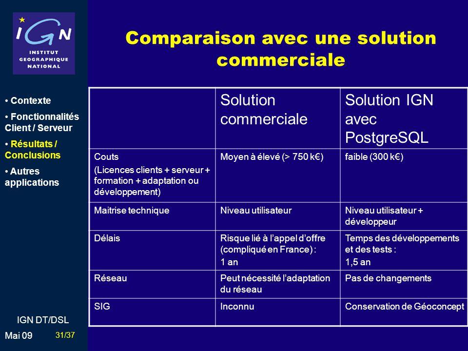 Comparaison avec une solution commerciale