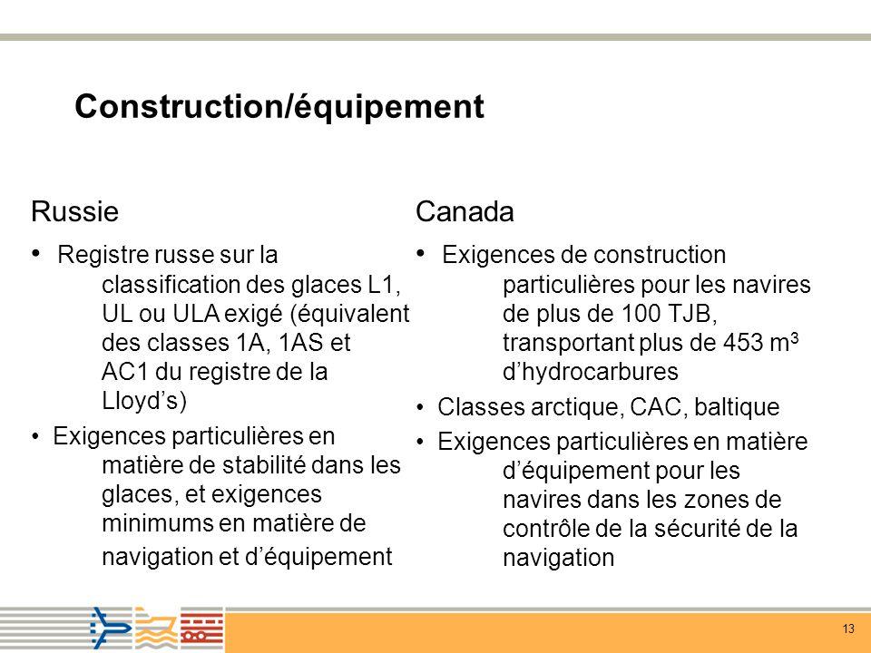 Construction/équipement
