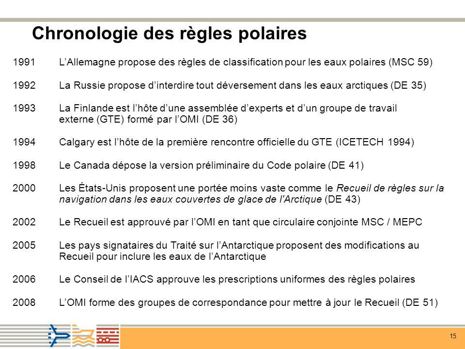 Chronologie des règles polaires