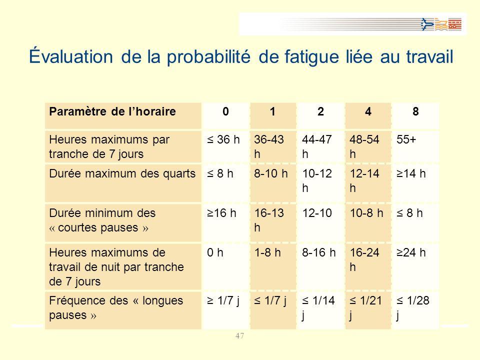 Évaluation de la probabilité de fatigue liée au travail