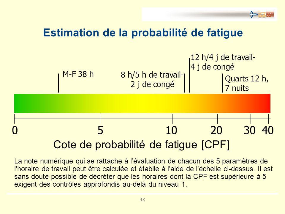 Estimation de la probabilité de fatigue