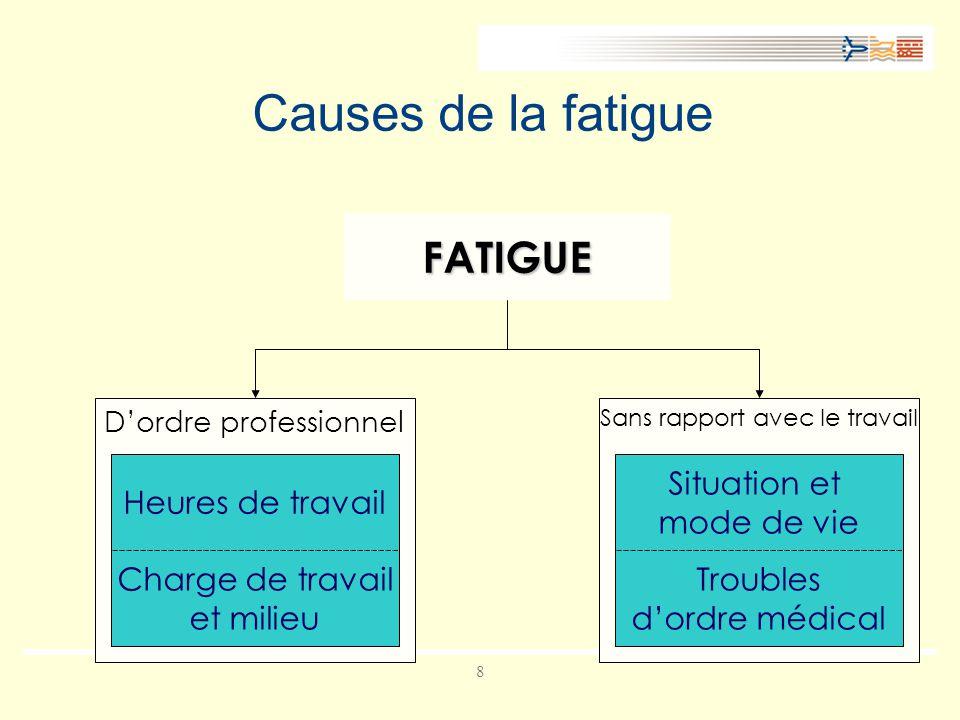 Causes de la fatigue FATIGUE Heures de travail Situation et