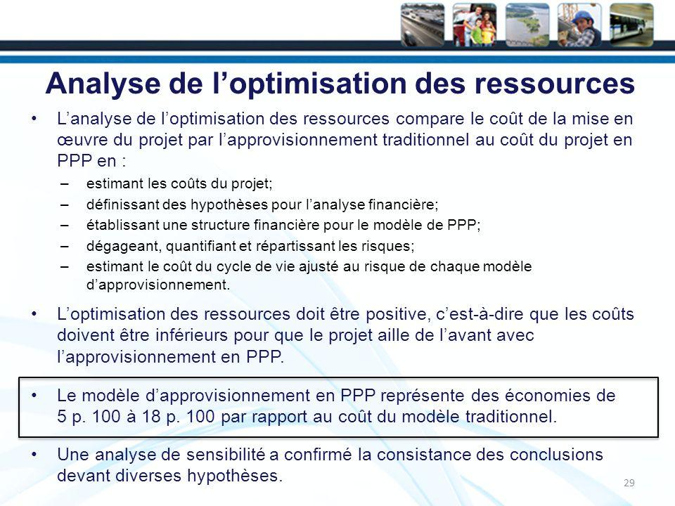 Analyse de l'optimisation des ressources