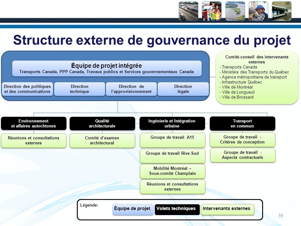Structure externe de gouvernance du projet