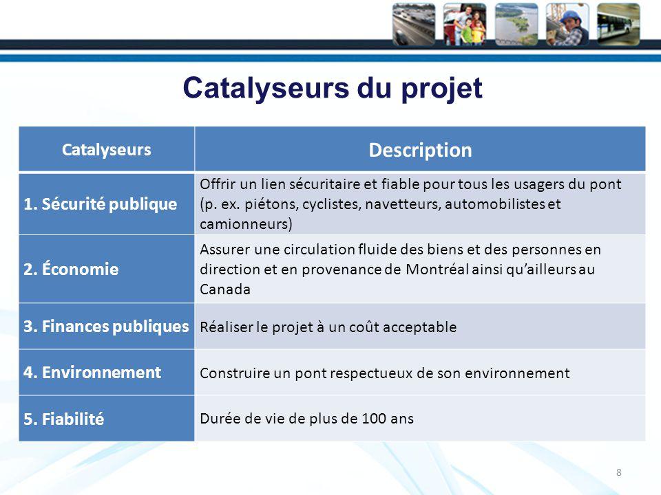 Catalyseurs du projet Description Catalyseurs 1. Sécurité publique