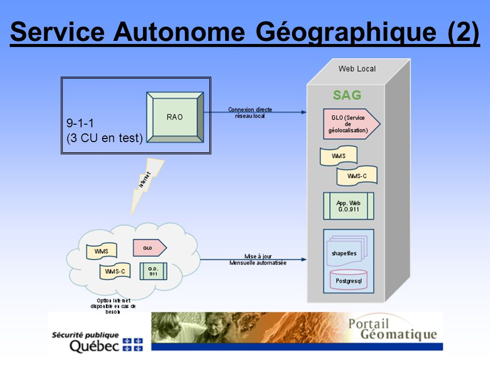 Service Autonome Géographique (2)