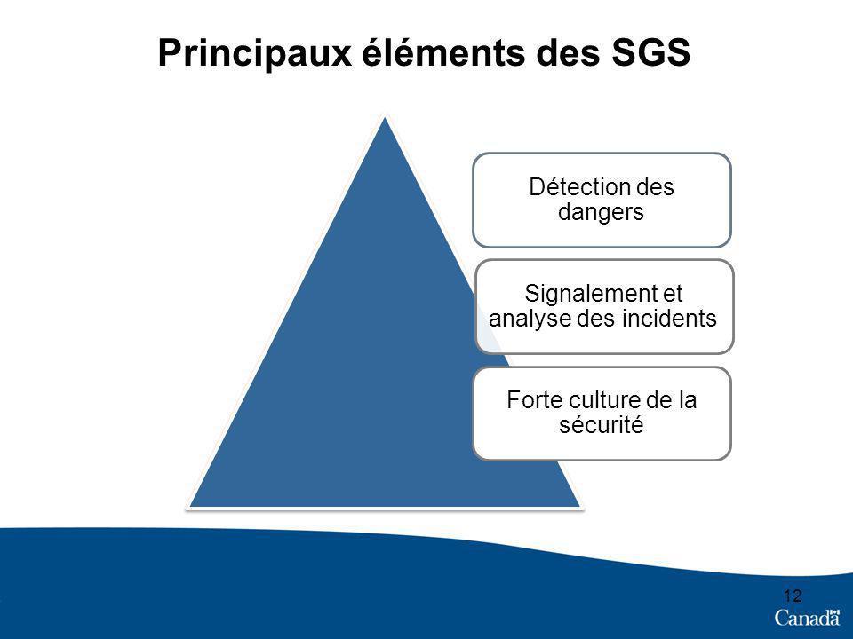 Principaux éléments des SGS
