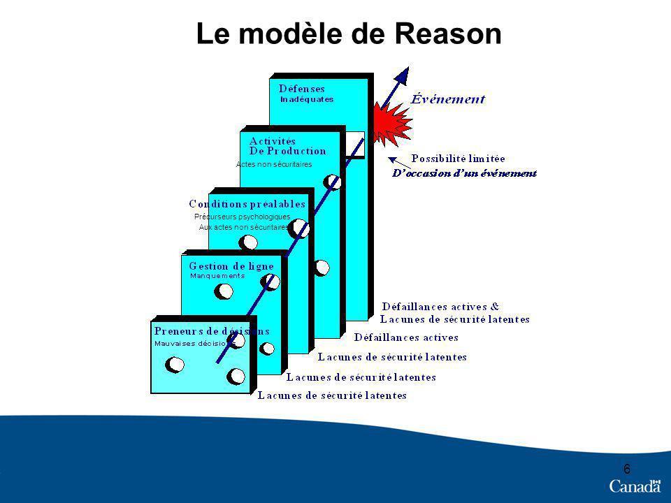 Le modèle de Reason Actes non sécuritaires Précurseurs psychologiques