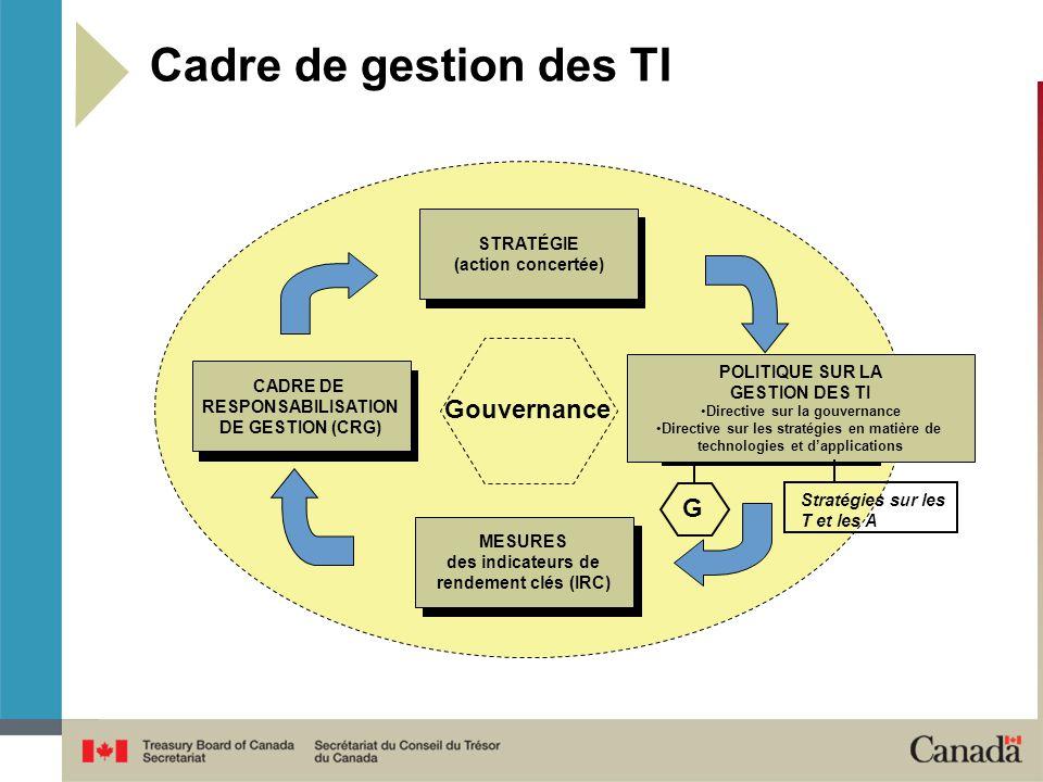 Cadre de gestion des TI Gouvernance G STRATÉGIE (action concertée)