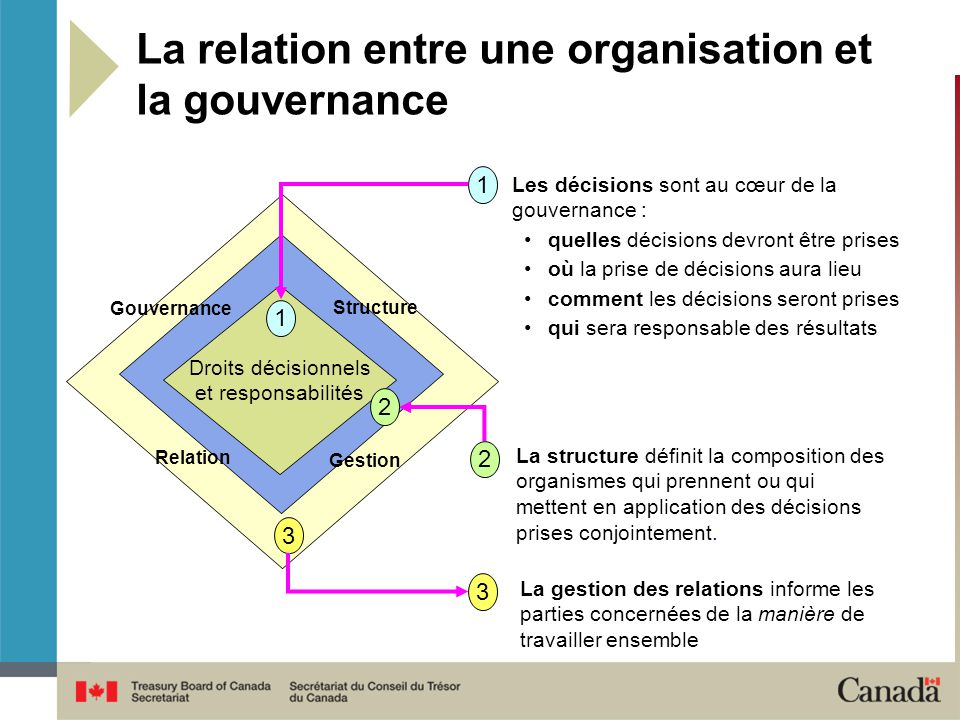 La relation entre une organisation et la gouvernance