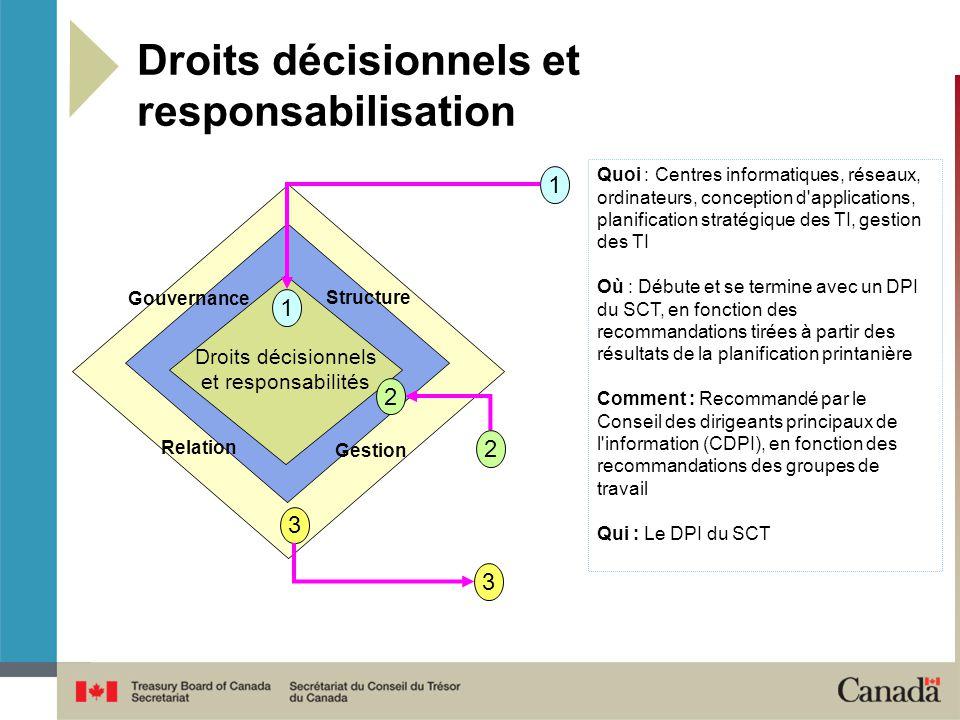 Droits décisionnels et responsabilisation
