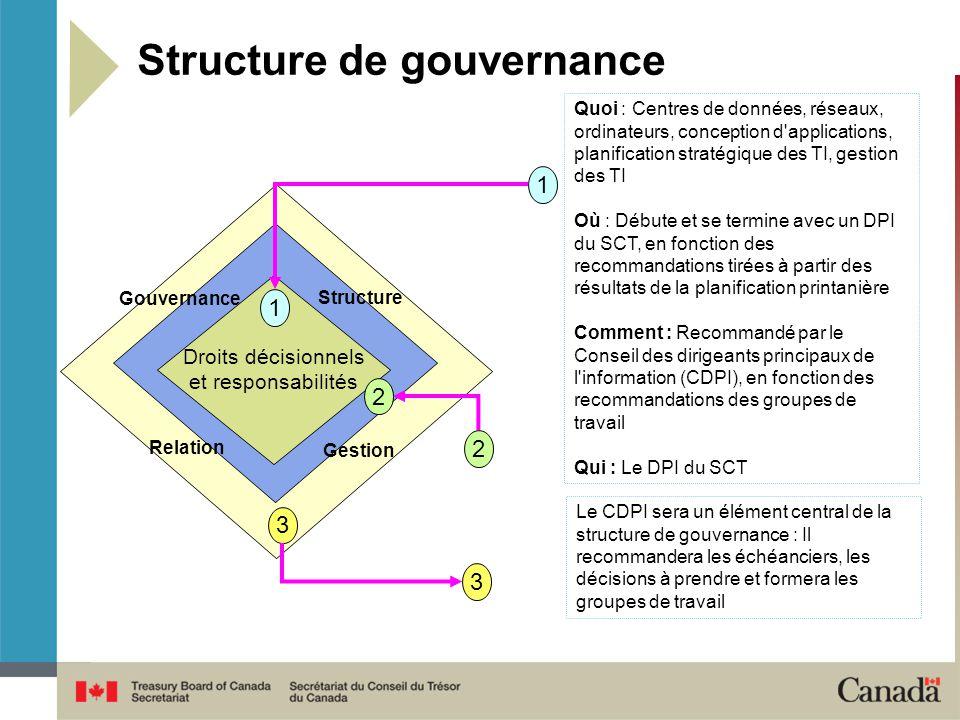 Structure de gouvernance