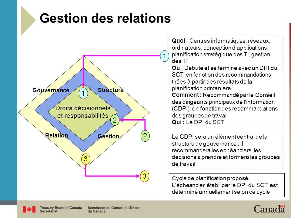 Gestion des relations 1 1 2 2 3 3 Droits décisionnels