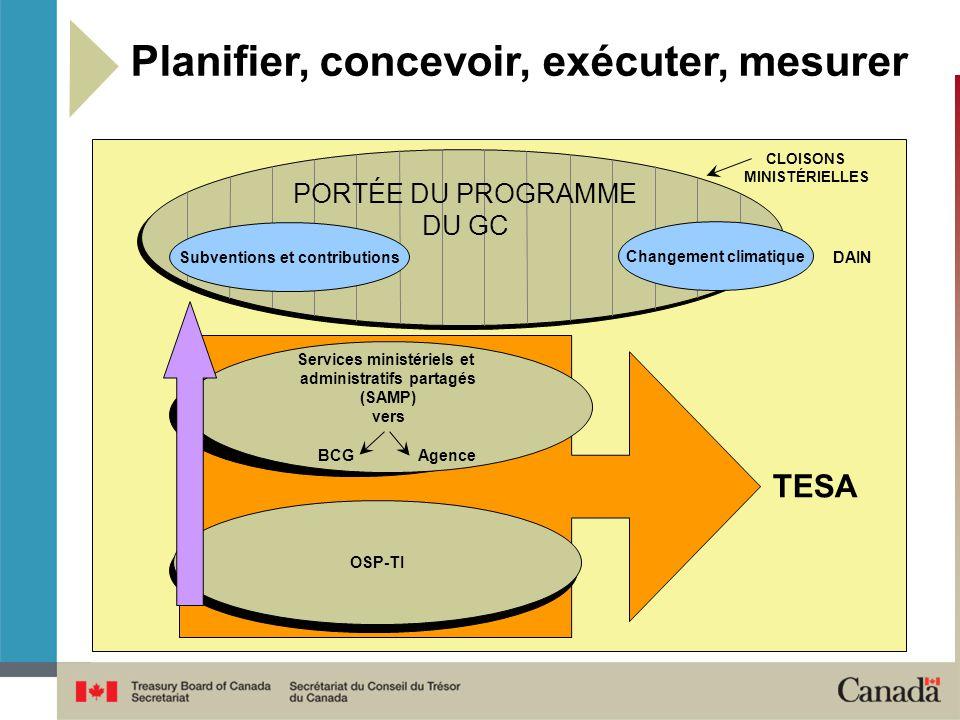 Planifier, concevoir, exécuter, mesurer