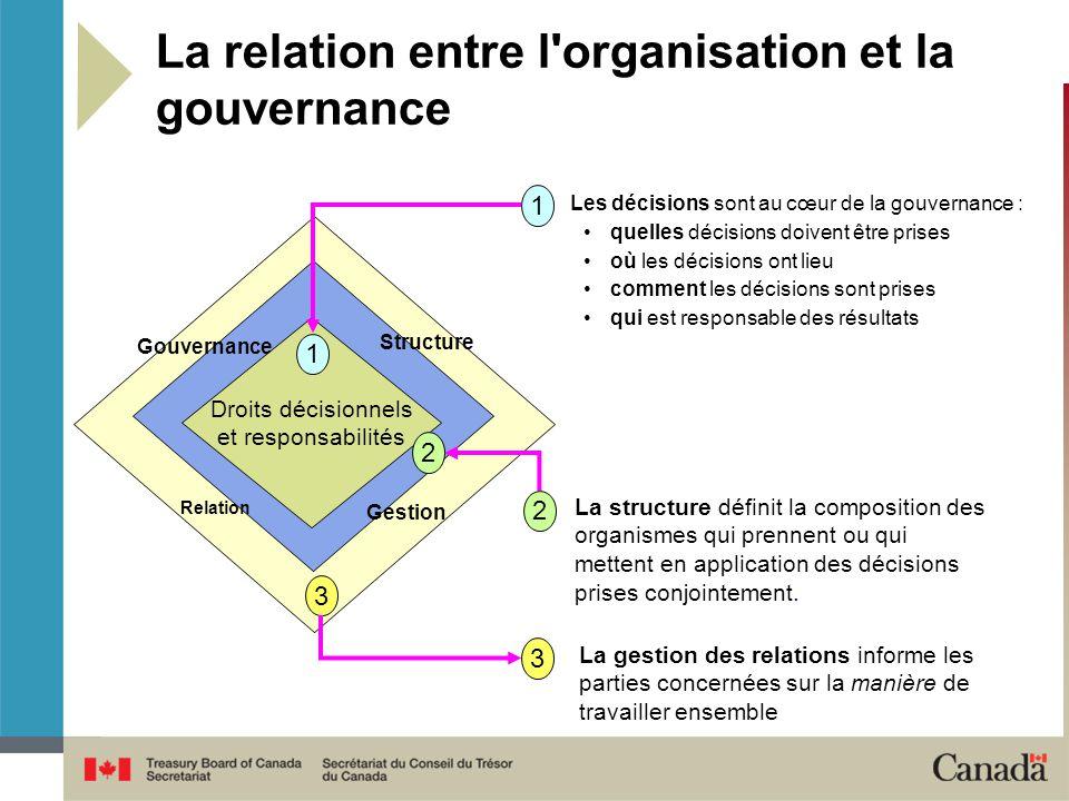 La relation entre l organisation et la gouvernance