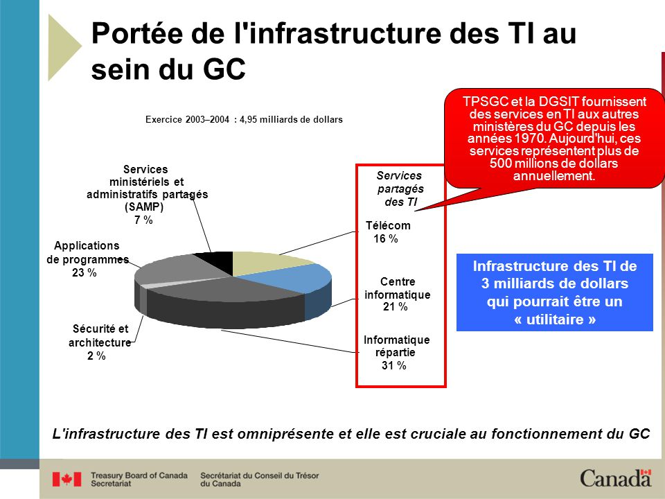 Exercice 2003–2004 : 4,95 milliards de dollars administratifs partagés