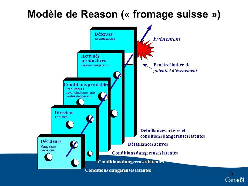 Modèle de Reason (« fromage suisse »)