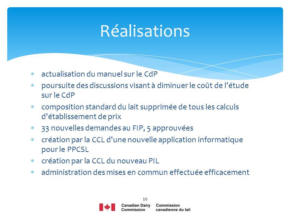 Réalisations actualisation du manuel sur le CdP