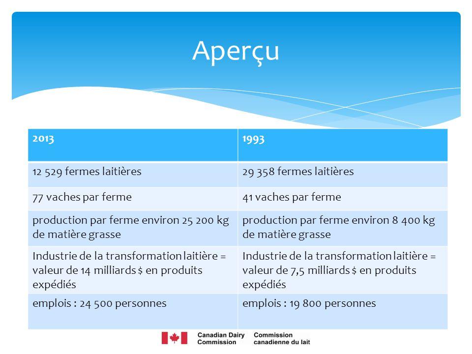 Aperçu 2013 1993 12 529 fermes laitières 29 358 fermes laitières