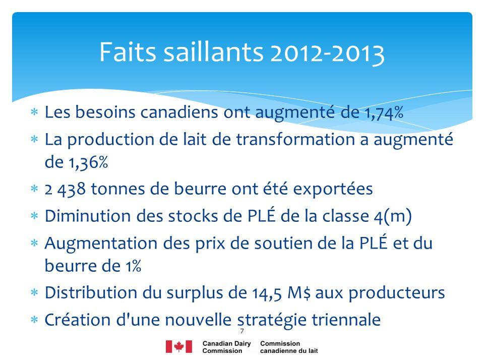 Faits saillants 2012-2013 Les besoins canadiens ont augmenté de 1,74%