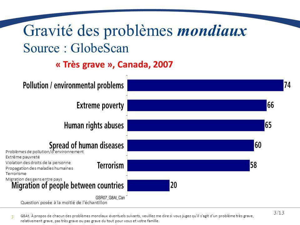 Gravité des problèmes mondiaux Source : GlobeScan
