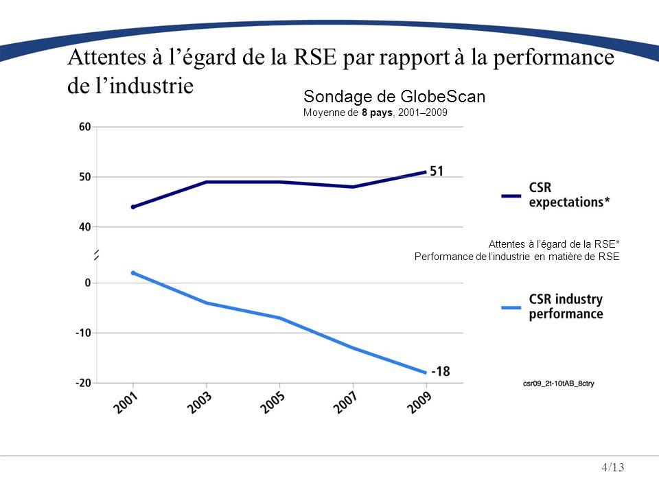 Attentes à l'égard de la RSE par rapport à la performance de l'industrie