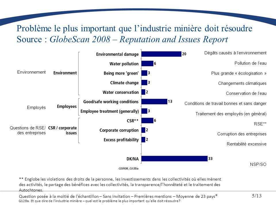 Problème le plus important que l'industrie minière doit résoudre Source : GlobeScan 2008 – Reputation and Issues Report