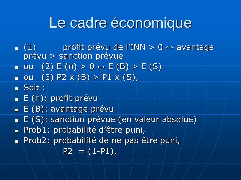 Le cadre économique (1) profit prévu de l'INN > 0 ↔ avantage prévu > sanction prévue. ou (2) E (π) > 0 ↔ E (B) > E (S)