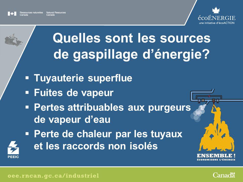 Quelles sont les sources de gaspillage d'énergie