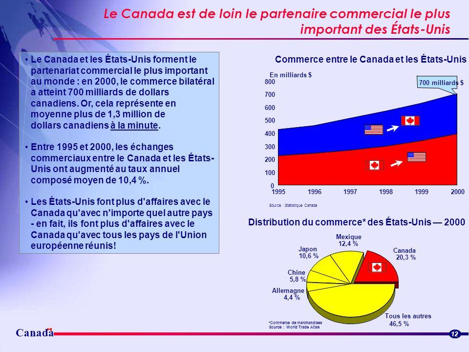Distribution du commerce* des États-Unis — 2000