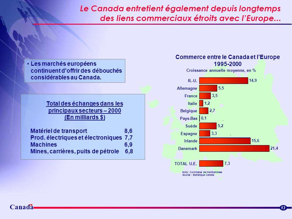 Le Canada entretient également depuis longtemps
