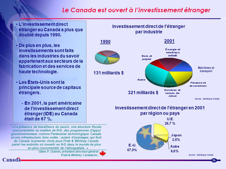 Le Canada est ouvert à l'investissement étranger