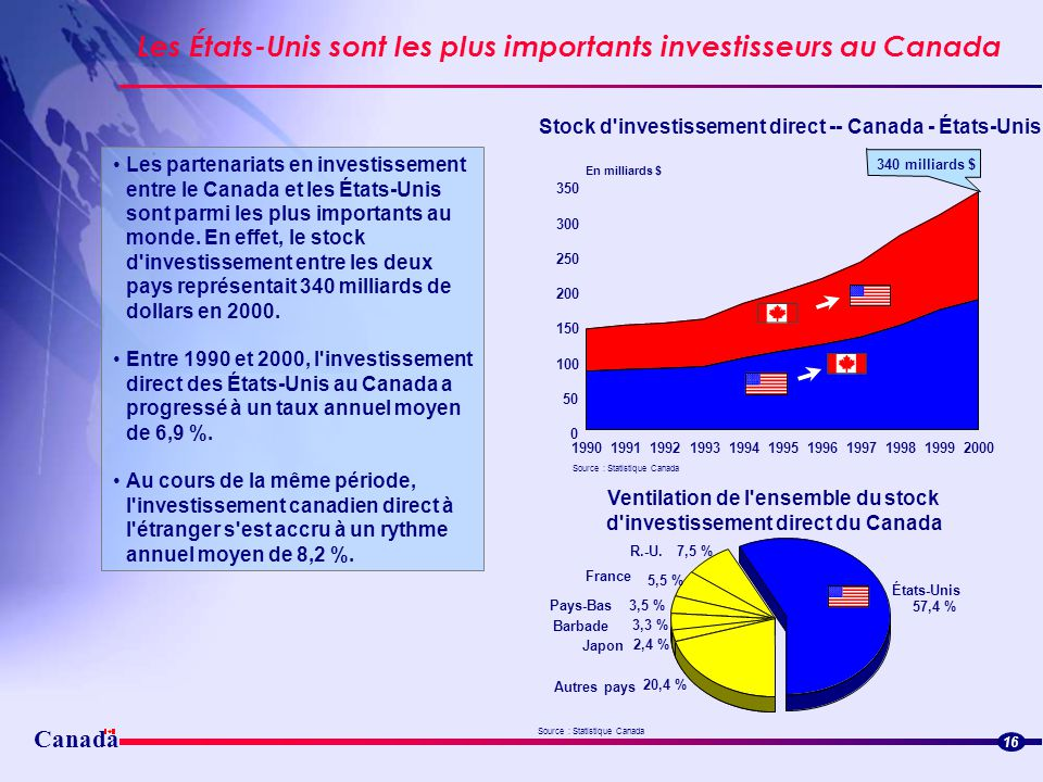 Ventilation de l ensemble du stock d investissement direct du Canada