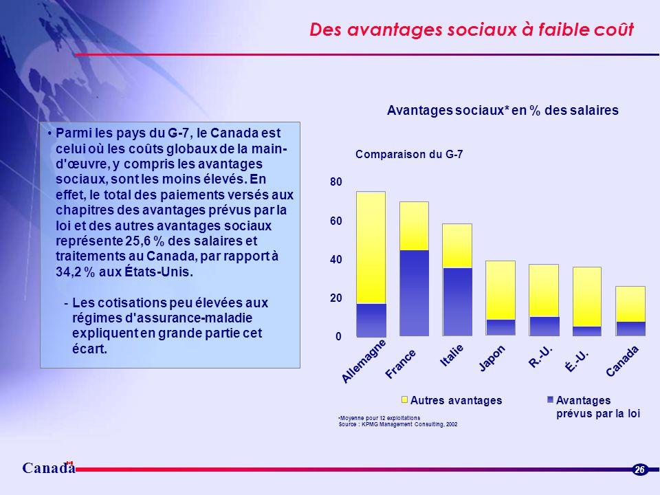 Avantages sociaux* en % des salaires