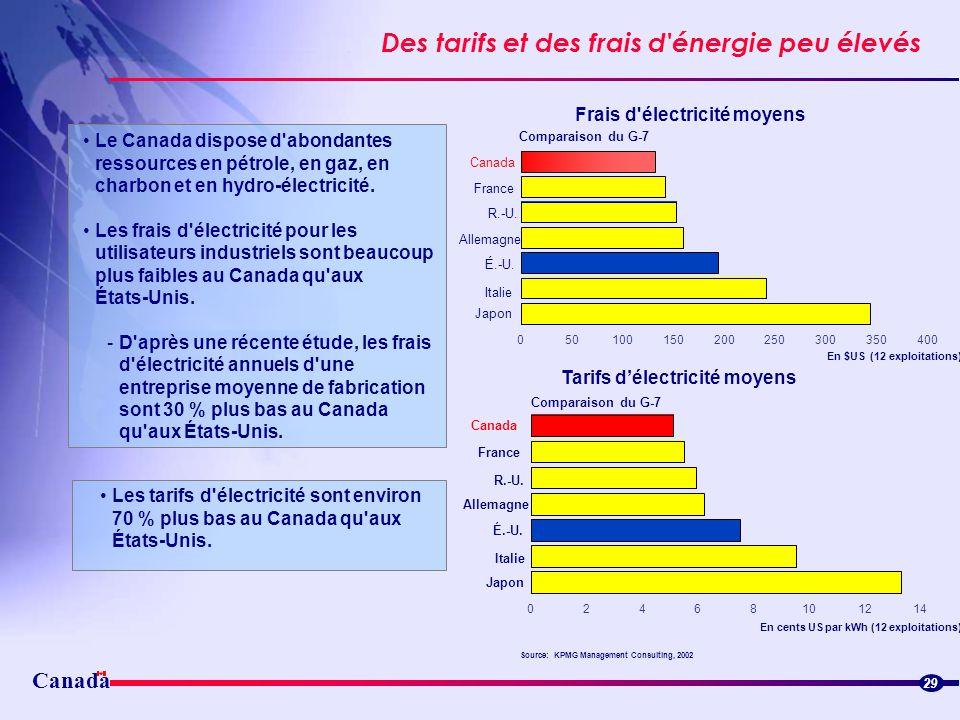 Des tarifs et des frais d énergie peu élevés
