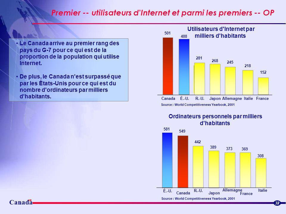 Utilisateurs d Internet par Ordinateurs personnels par milliers