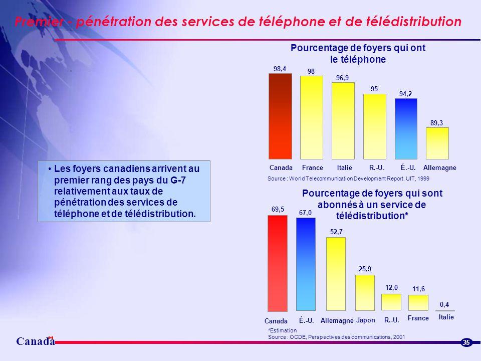 Pourcentage de foyers qui ont le téléphone