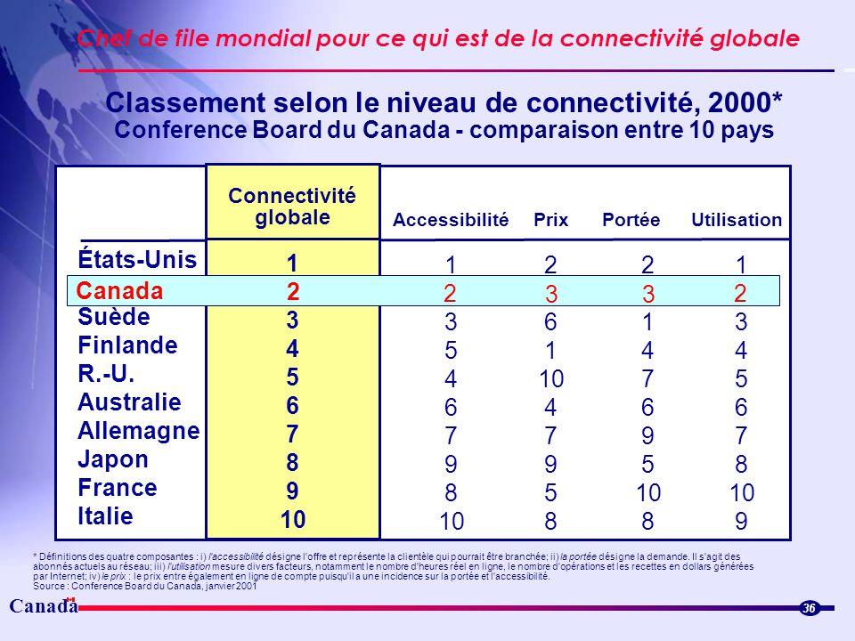 Classement selon le niveau de connectivité, 2000*