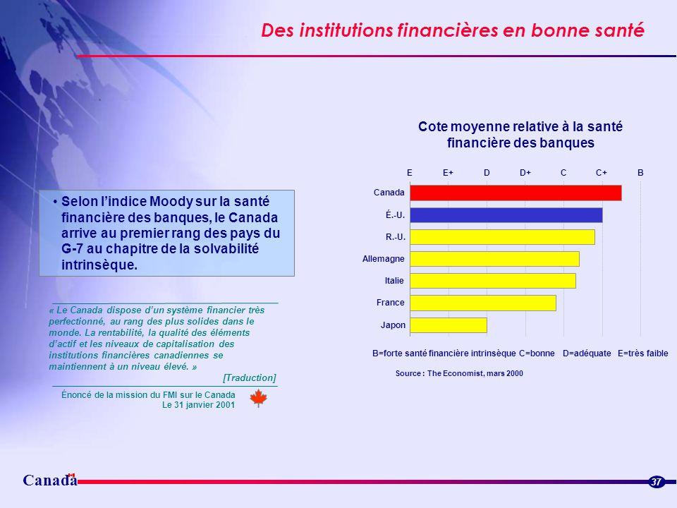 Cote moyenne relative à la santé financière des banques