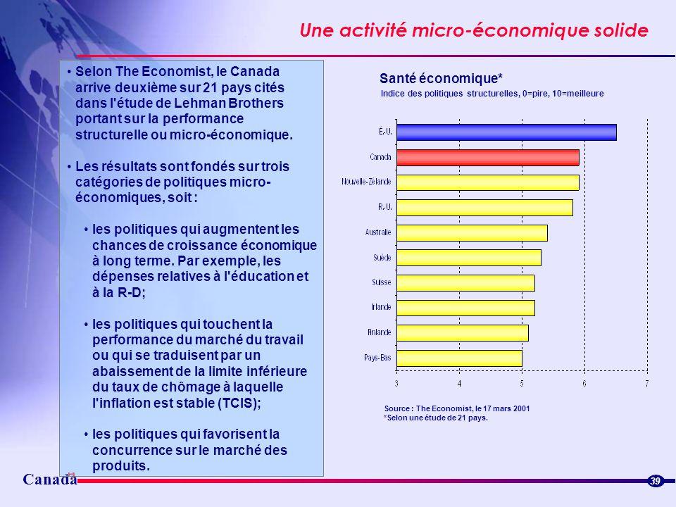 Une activité micro-économique solide
