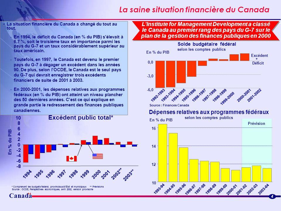 La saine situation financière du Canada