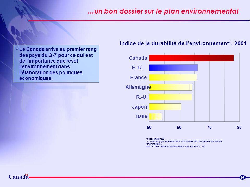 Indice de la durabilité de l'environnement*, 2001