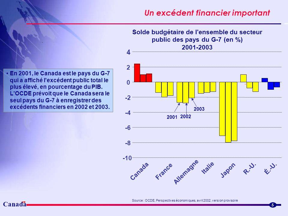 Un excédent financier important