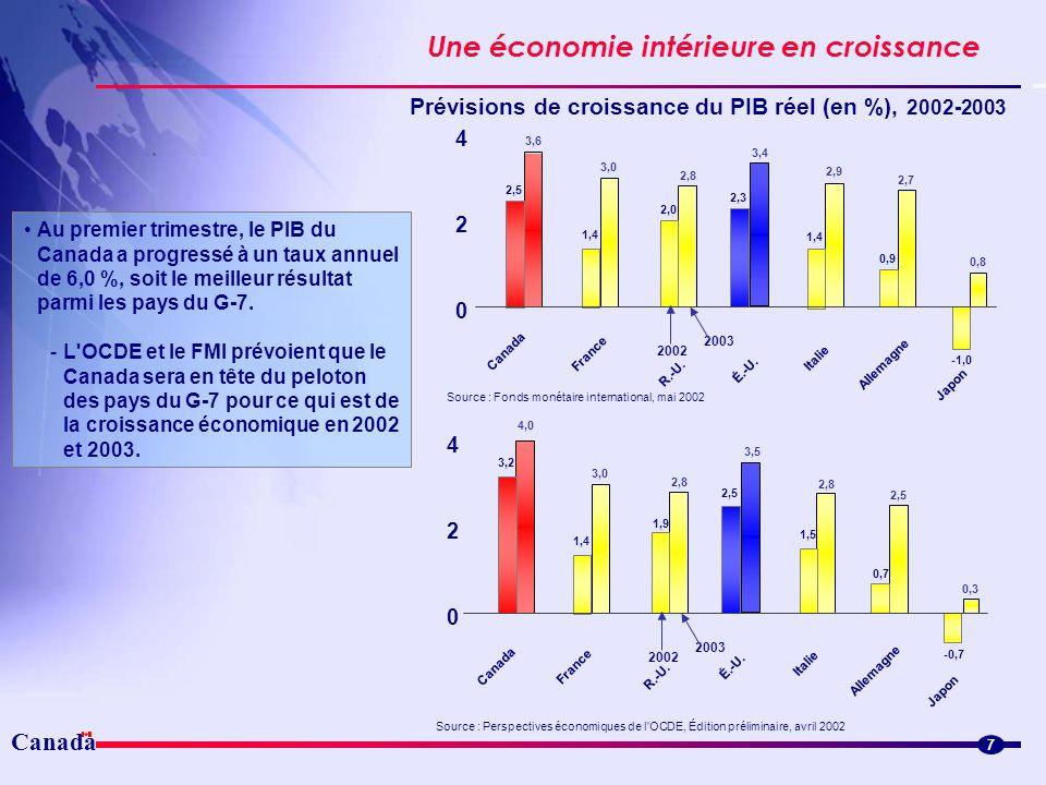 Prévisions de croissance du PIB réel (en %), 2002-2003