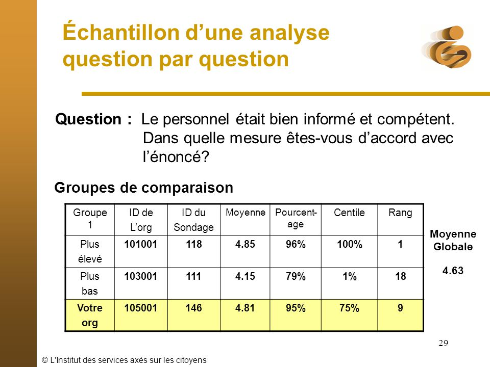Échantillon d'une analyse question par question